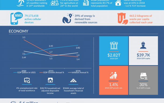 Research FDI - UK Country Profile