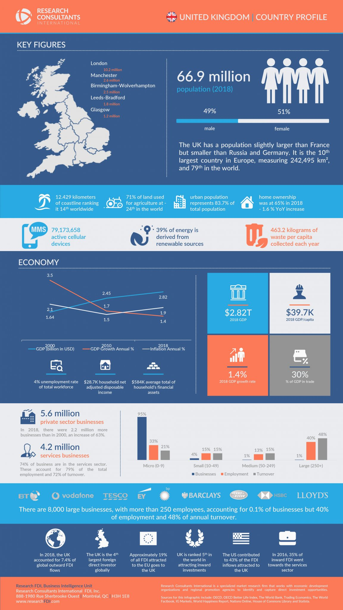 Research FDI - UK Country Profile
